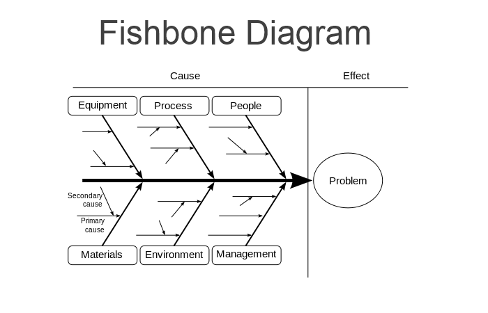 root cause analysis    simplified      nischayappsfishbone diagram ishikawa